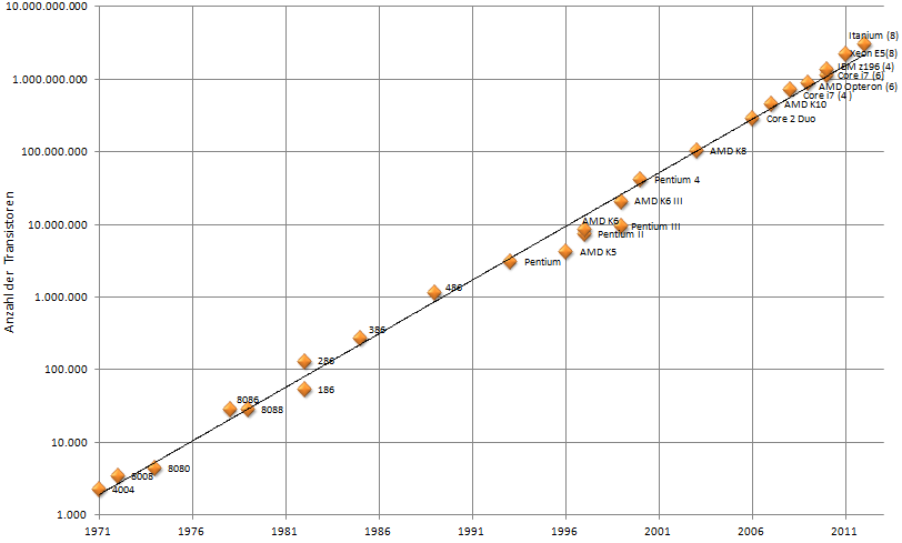 mikroprozessoren in 14nm technologie